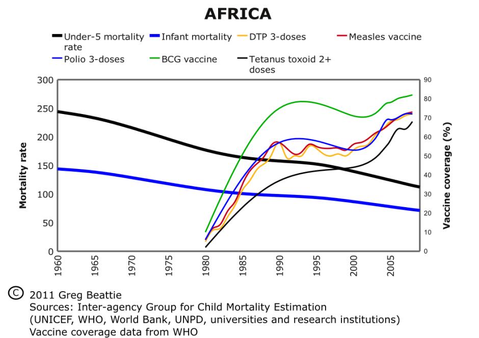 Fig7_AfricaMortRates