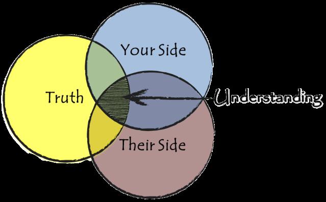understanding-understanding
